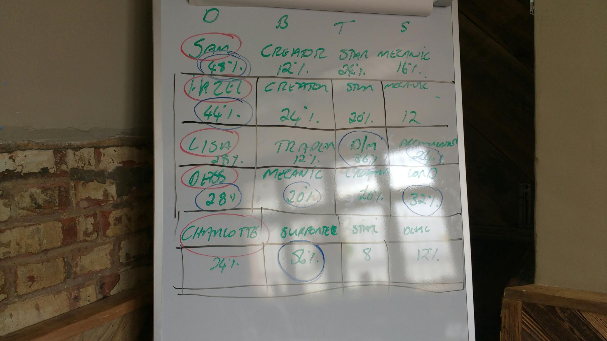 Summer term strategy meeting
